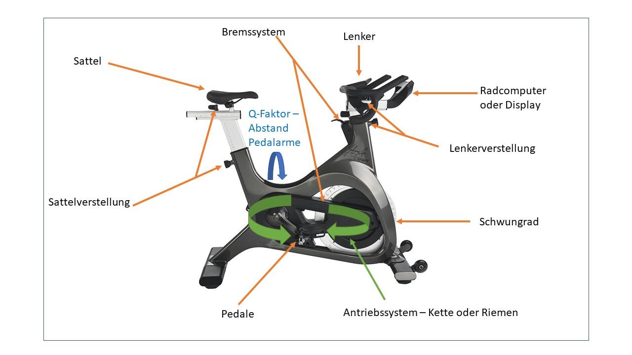 Aufbau und Teile Indoor Cycle